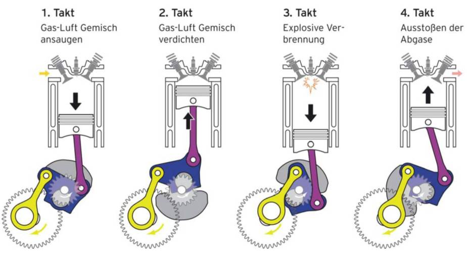 Vier-Takt-Motor-Grafik-Vaillant-ecoPower-1.0