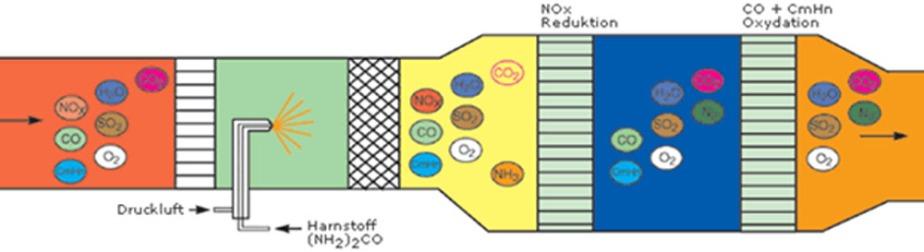 dieselabgasreinigung teil 1 stickoxide philip s auto blog. Black Bedroom Furniture Sets. Home Design Ideas